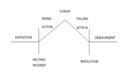 a breakdown of plot diagrams